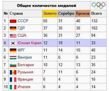 Олимпиада 1988 Медальный зачет