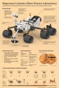 Марсоход Curiosity и подробная схема