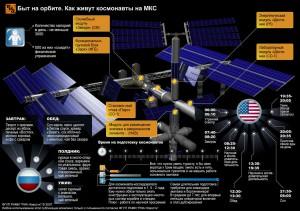 МКС видеотрансляция Как живут космонавты
