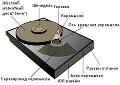 Постоянная проверка диска при загрузке Win XP, проблема и решение